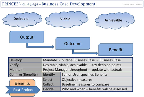 Business case development within a prince2 project
