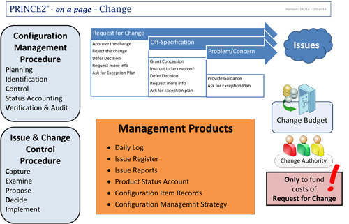 prince2 approach to change
