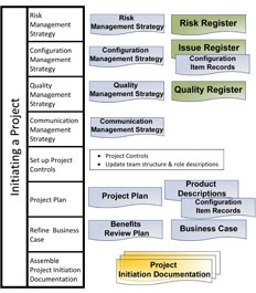 prince2 processes - initiating a project