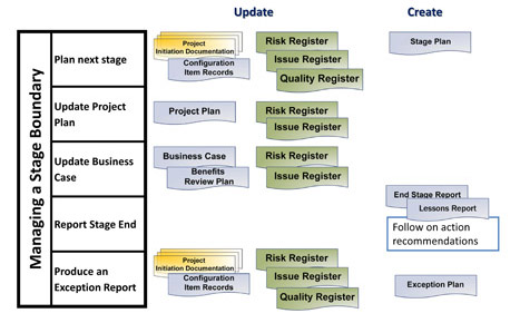 prince2 processes - managing a stage boundary