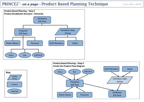 Product Based Planning within prince2