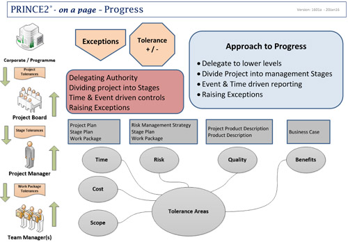 prince2 approach to progress