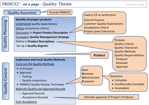Quality in a prince2 project