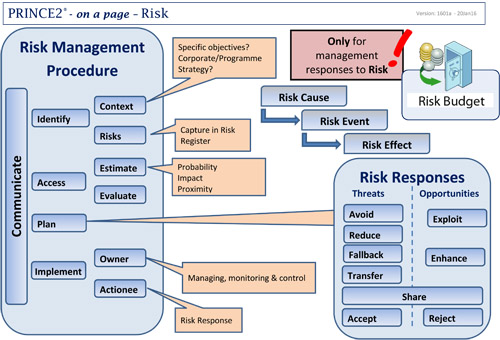 prince2 risk management procedure