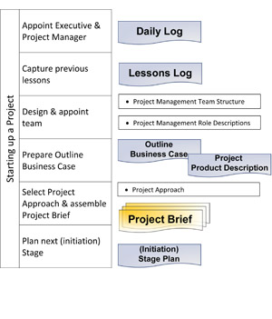 prince2 starting up a project process